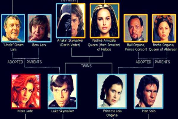 La famiglia Skywalker nell'Universo Espanso di Star Wars